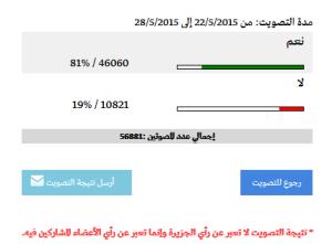 81 % - TAK 19% - NIE